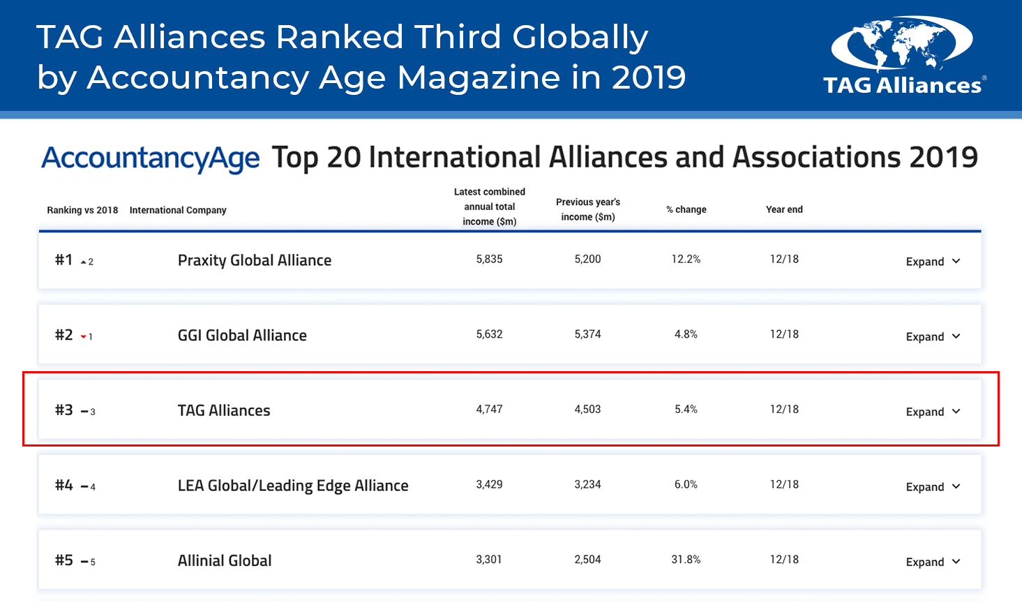 Top 20 International Alliances and Associations 2019